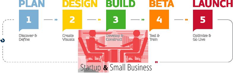 START-UP/SMALL BUSINESS WEBSITE - - Website, Web Design, Web Designers in Mombasa, Kenya by Inspimate